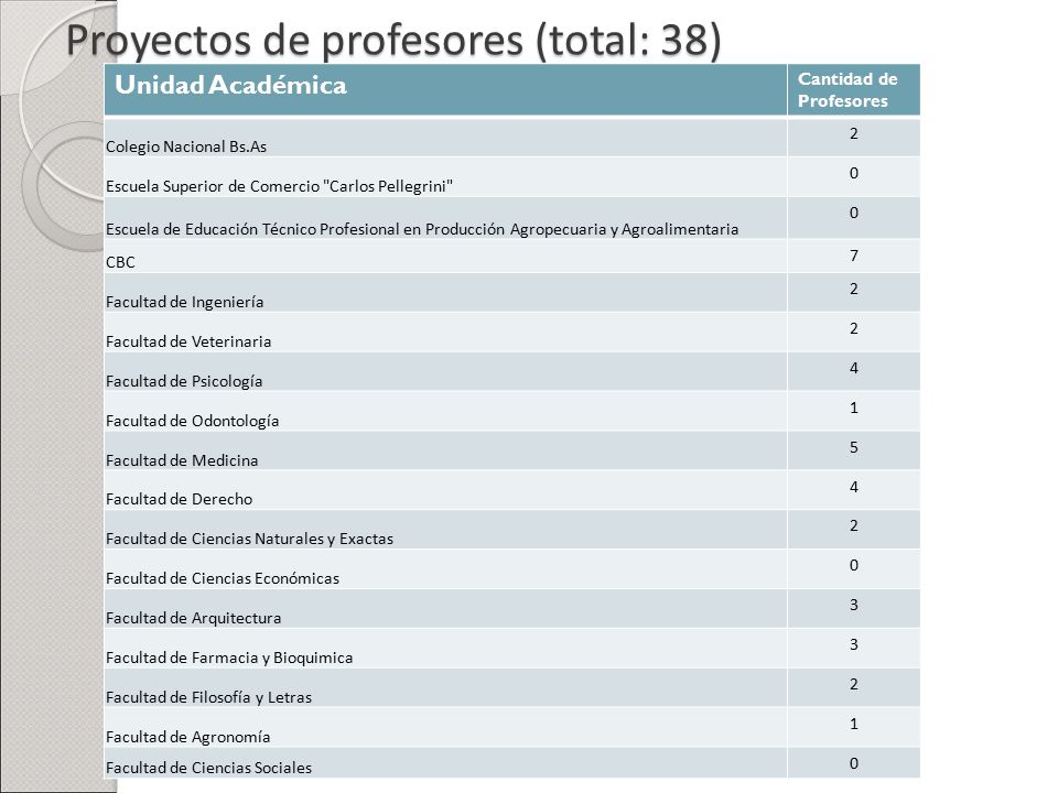 Proyectos de profesores (total: 38)