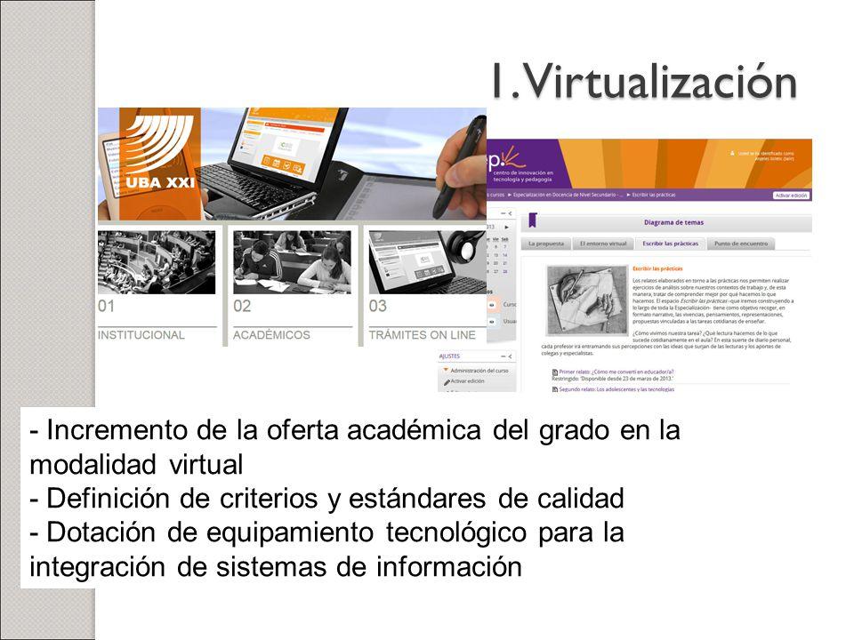 1. Virtualización - Incremento de la oferta académica del grado en la modalidad virtual. - Definición de criterios y estándares de calidad.