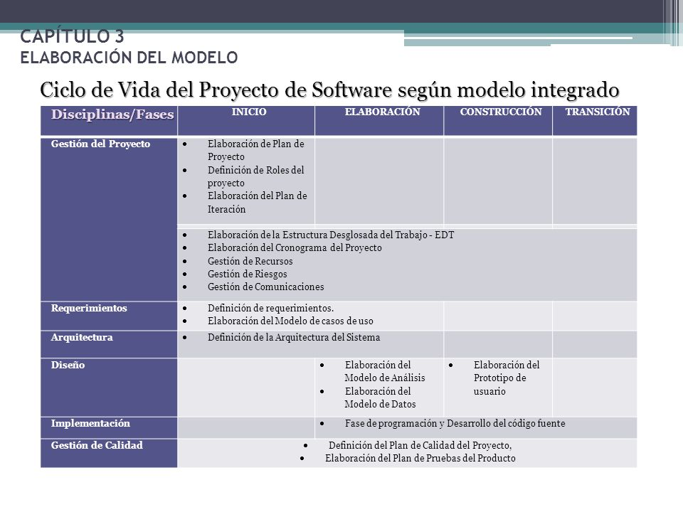 Proyecto I Maestría en Gerencia de Sistemas - ppt video online ...
