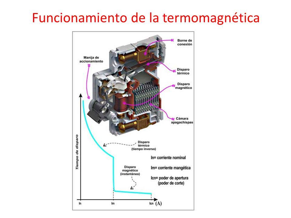Funcionamiento de la termomagnética