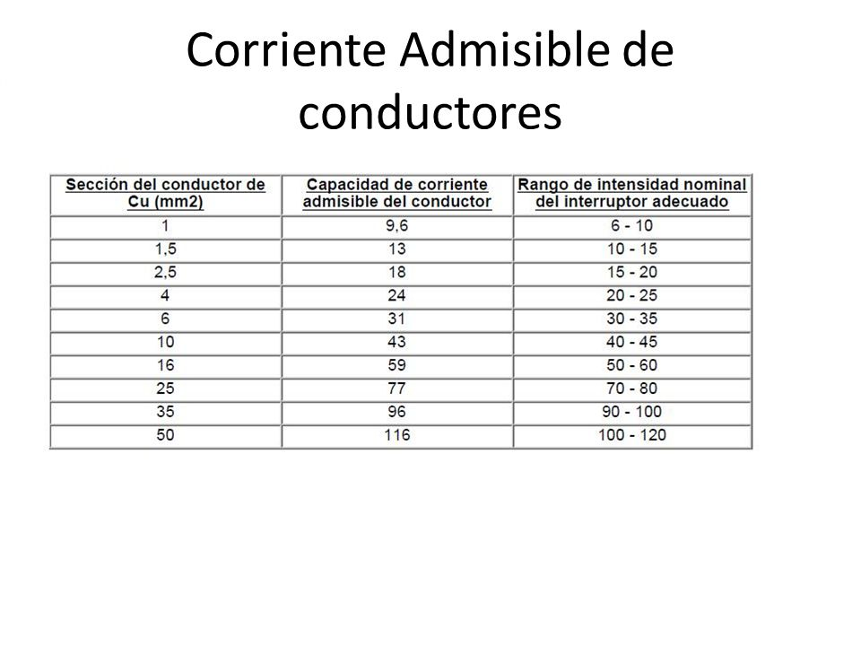 Corriente Admisible de conductores