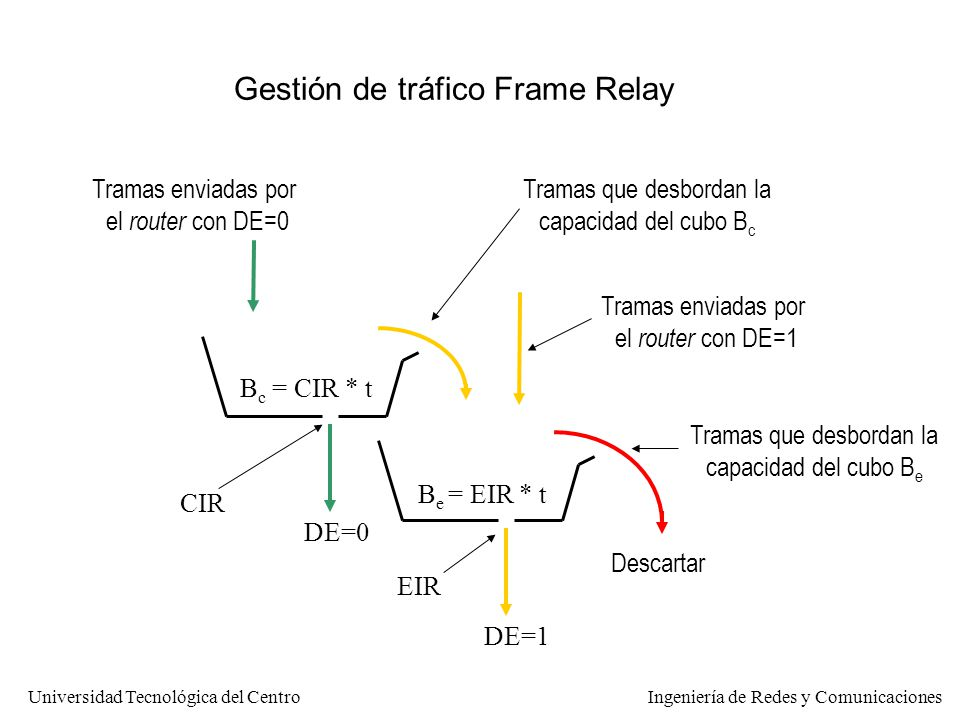 Redes y Servicios Frame Relay y ATM - ppt descargar
