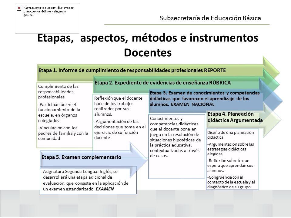 Etapas, aspectos, métodos e instrumentos Docentes