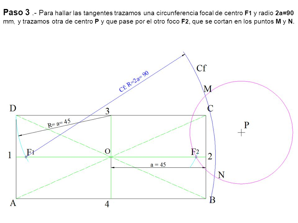Paso 3 .- Para hallar las tangentes trazamos una circunferencia focal de centro F1 y radio 2a=90 mm, y trazamos otra de centro P y que pase por el otro foco F2, que se cortan en los puntos M y N.