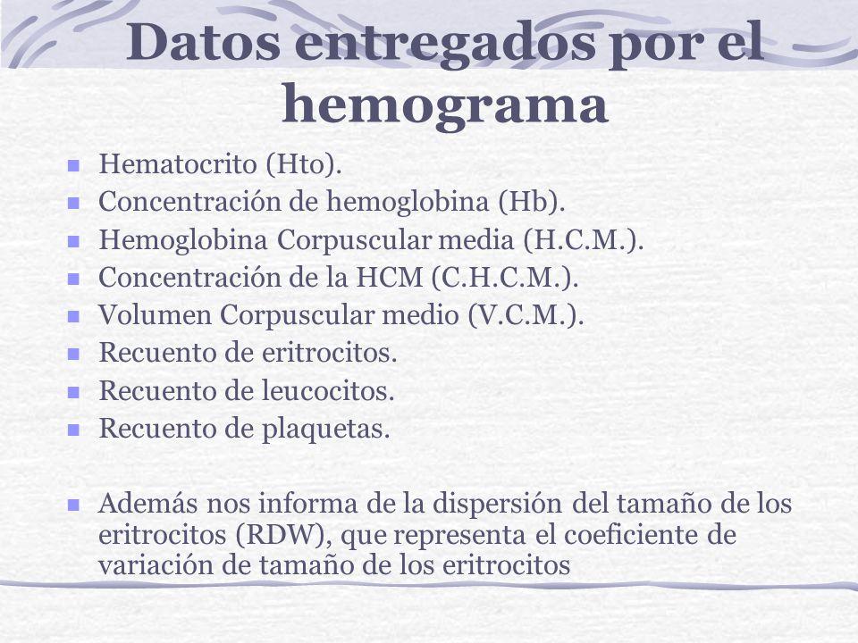Datos entregados por el hemograma