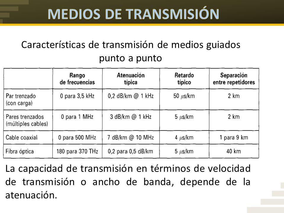 Transmisi 243 N De Datos Medios De Transmisi 243 N Ppt Video