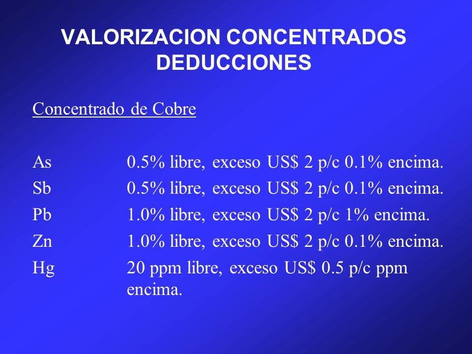 VALORIZACION CONCENTRADOS DEDUCCIONES