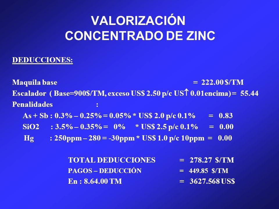 VALORIZACIÓN CONCENTRADO DE ZINC