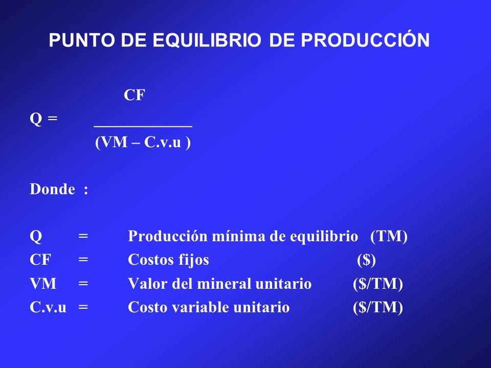 PUNTO DE EQUILIBRIO DE PRODUCCIÓN