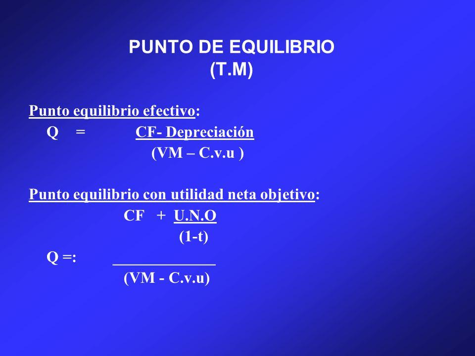 PUNTO DE EQUILIBRIO (T.M)