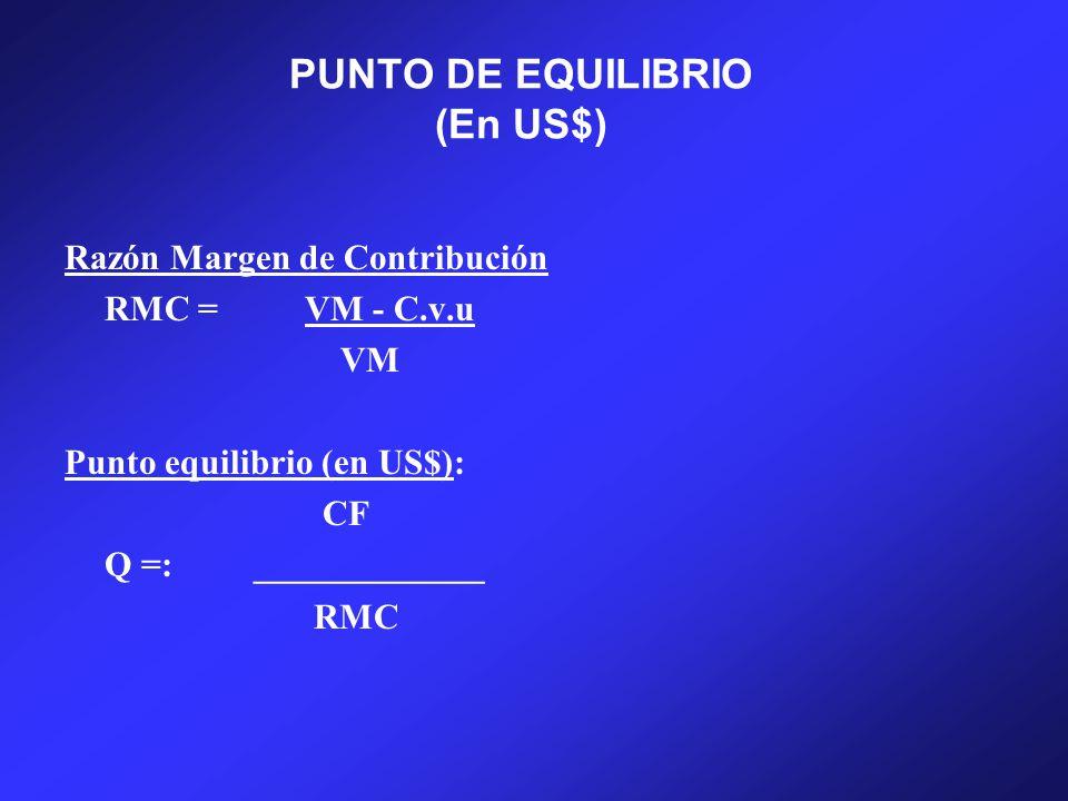 PUNTO DE EQUILIBRIO (En US$)