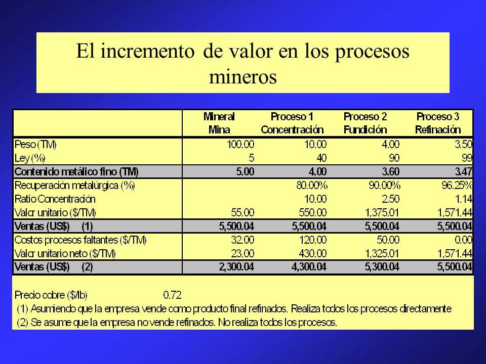 El incremento de valor en los procesos mineros