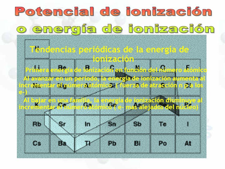 Tabla periodica ley periodica ppt video online descargar tendencias peridicas de la energa de ionizacin urtaz Image collections