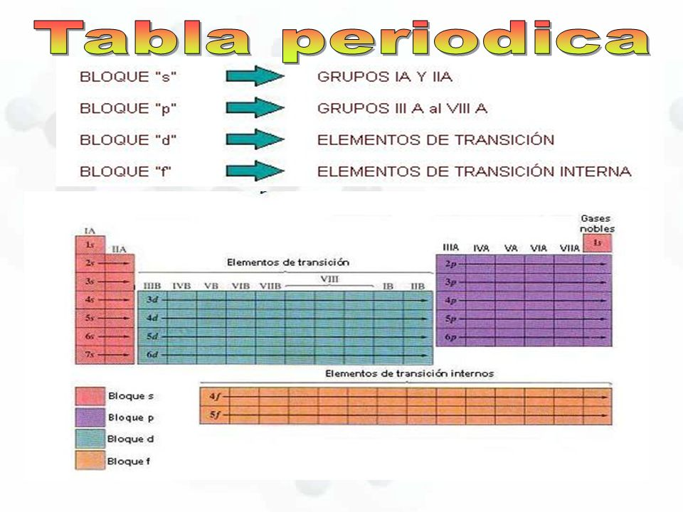 Tabla periodica ley periodica ppt video online descargar 4 tabla periodica urtaz Choice Image