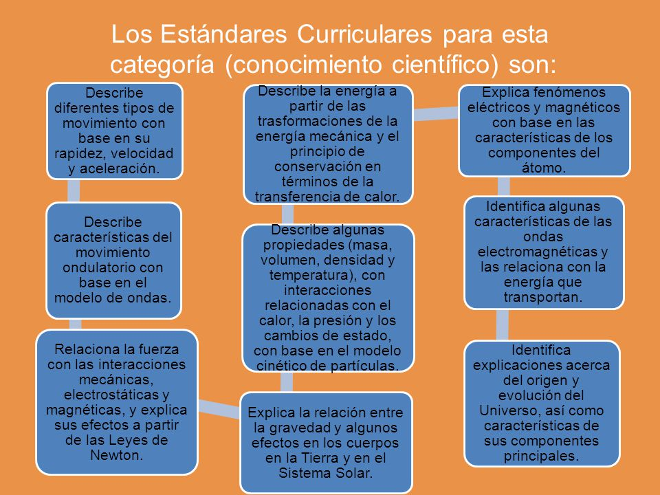 Los Estándares Curriculares para esta categoría (conocimiento científico) son: