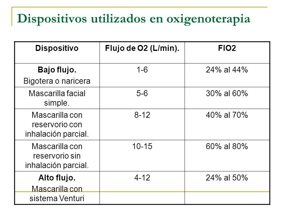 Dispositivos utilizados en oxigenoterapia