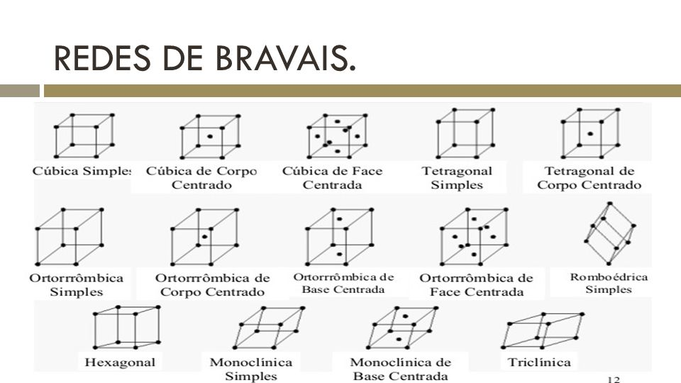 Bravais lattice