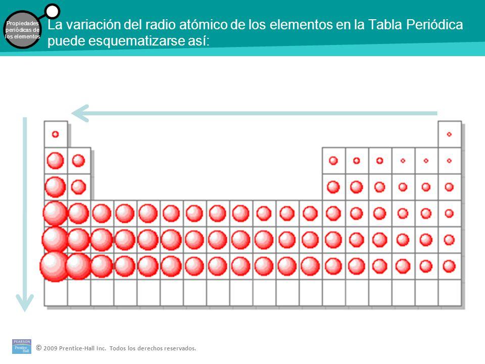 Desarrollo de la tabla peridica los elementos en el mismo grupo 13 la variacin del radio atmico de los elementos en la tabla peridica puede esquematizarse as urtaz Gallery