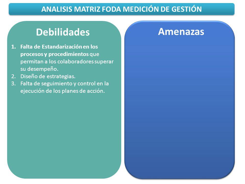 ANALISIS MATRIZ FODA MEDICIÓN DE GESTIÓN