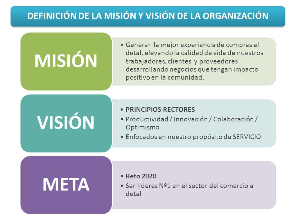 DEFINICIÓN DE LA MISIÓN Y VISIÓN DE LA ORGANIZACIÓN