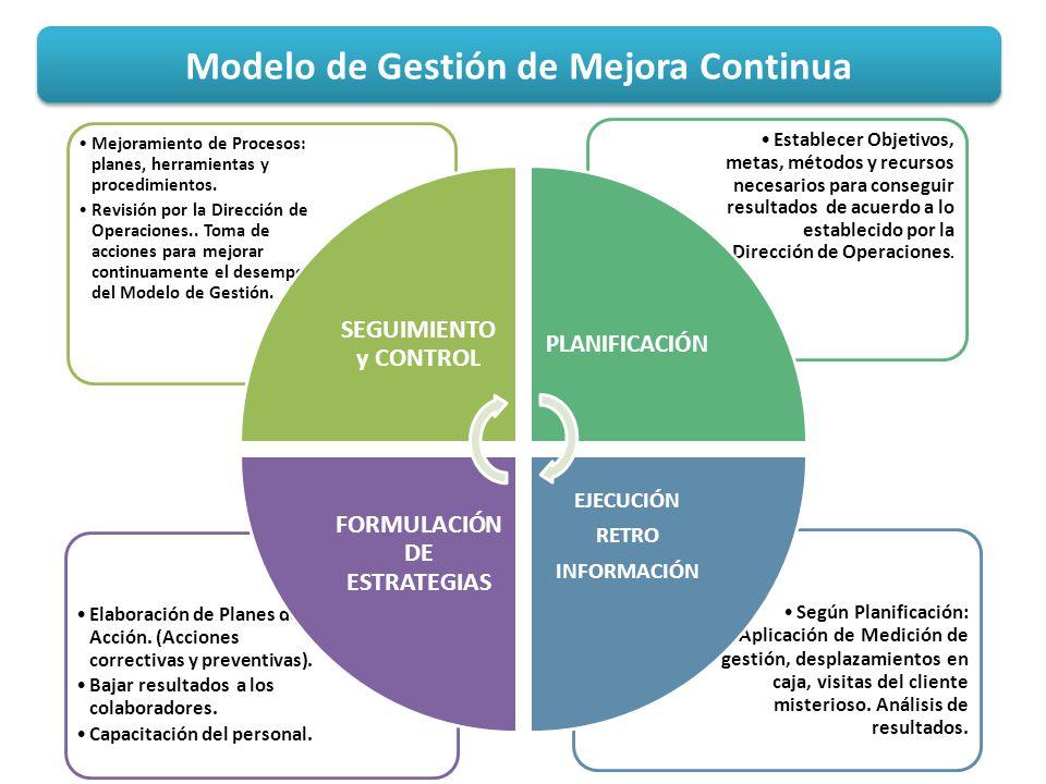 Modelo de Gestión de Mejora Continua