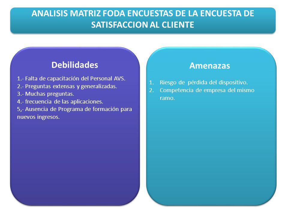 ANALISIS MATRIZ FODA ENCUESTAS DE LA ENCUESTA DE SATISFACCION AL CLIENTE