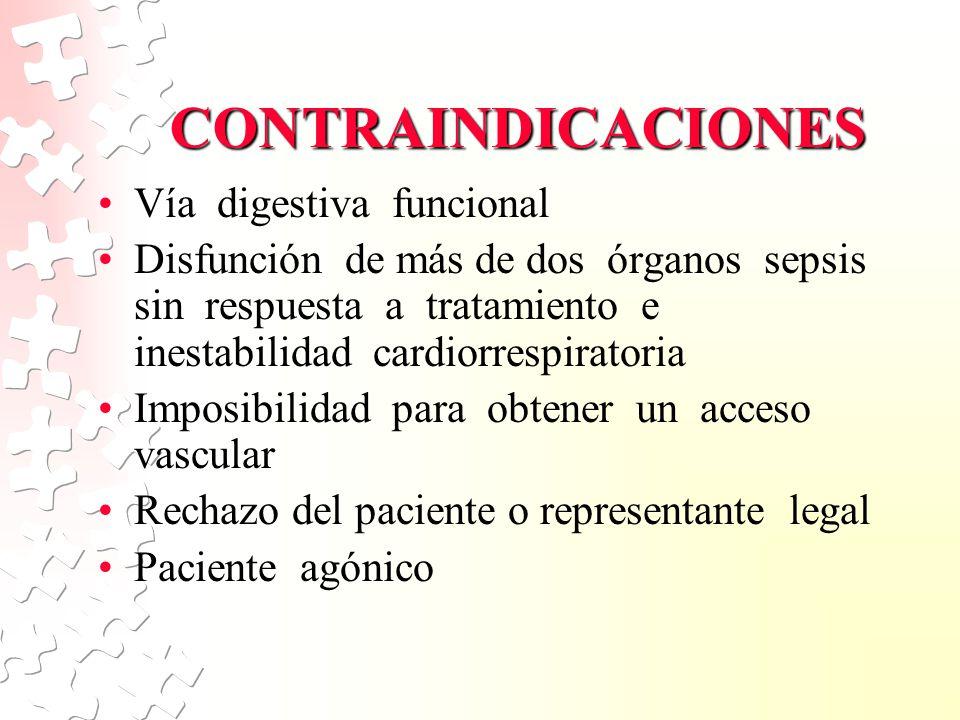 CONTRAINDICACIONES Vía digestiva funcional