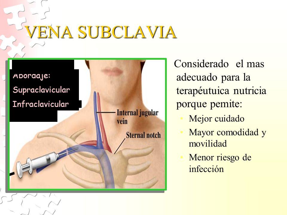 VENA SUBCLAVIA Considerado el mas adecuado para la terapéutuica nutricia porque pemite: Mejor cuidado.