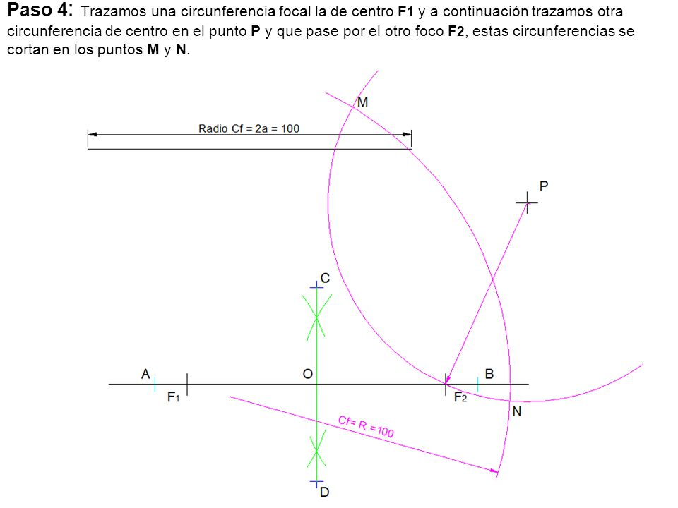 Paso 4: Trazamos una circunferencia focal la de centro F1 y a continuación trazamos otra circunferencia de centro en el punto P y que pase por el otro foco F2, estas circunferencias se cortan en los puntos M y N.