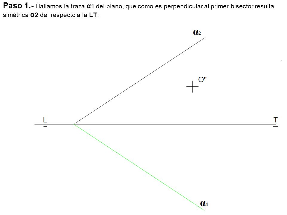 Paso 1.- Hallamos la traza α1 del plano, que como es perpendicular al primer bisector resulta simétrica α2 de respecto a la LT.