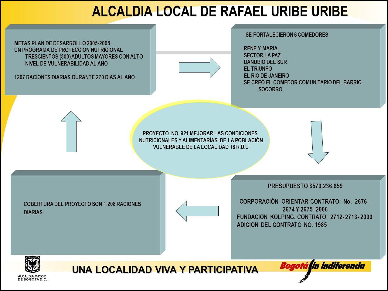 Alcaldia local de rafael uribe uribe ppt descargar for Proyecto comedor comunitario pdf