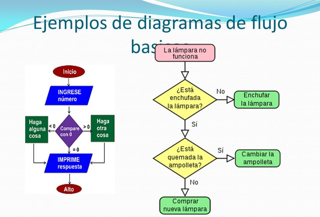 diagrama de flujo en linea images