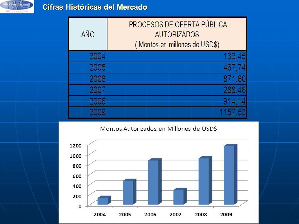 Cifras Históricas del Mercado