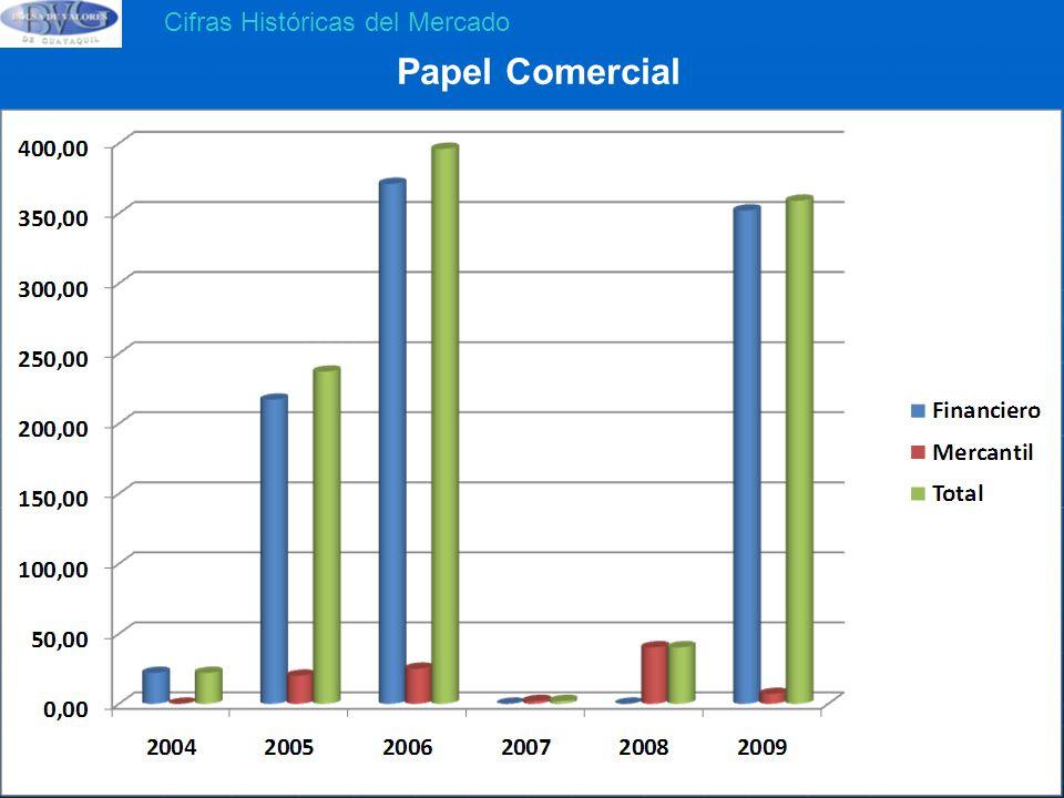 Papel Comercial Cifras Históricas del Mercado 396 M 359 M 237 M