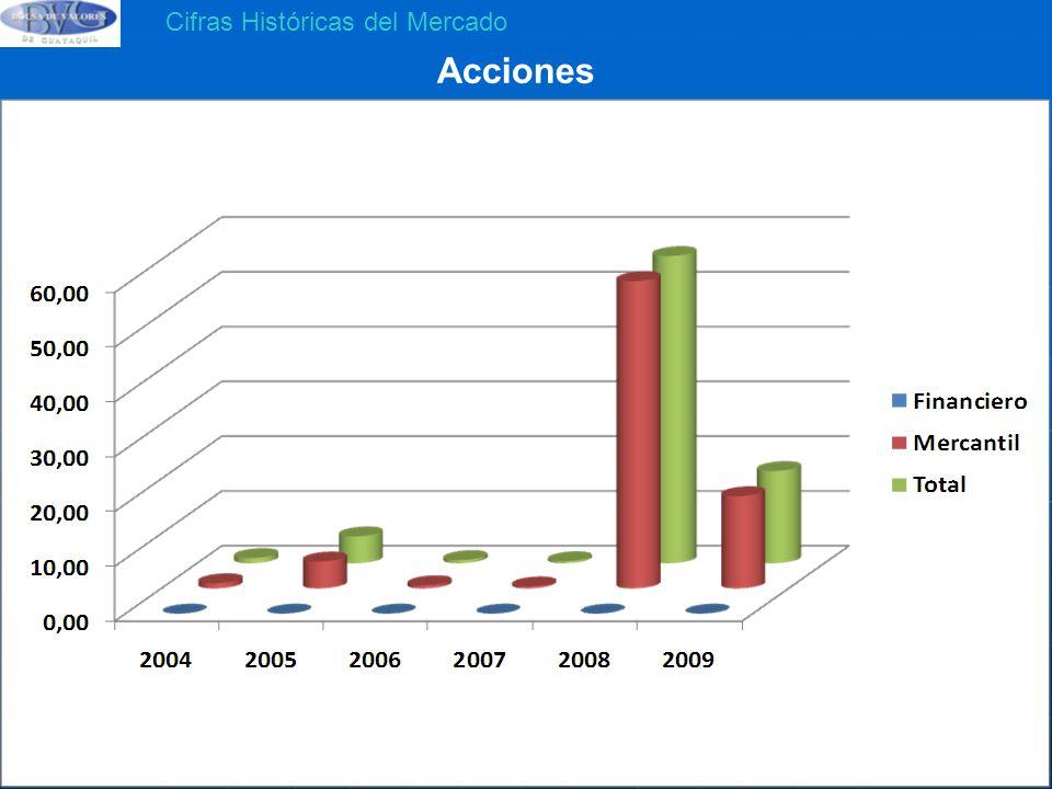 Acciones Cifras Históricas del Mercado 56,07 M 16,84 M 4,91 M 0,95 M
