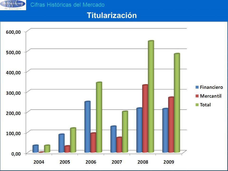 Titularización Cifras Históricas del Mercado 548,37 M 485,40 M