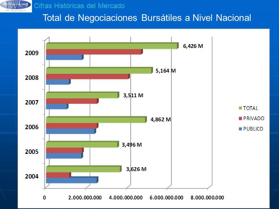 Total de Negociaciones Bursátiles a Nivel Nacional
