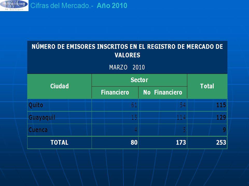 Cifras del Mercado.- Año 2010