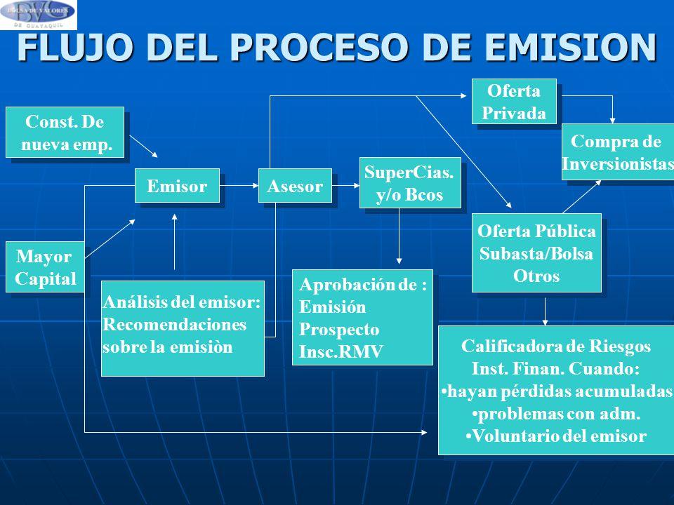 FLUJO DEL PROCESO DE EMISION