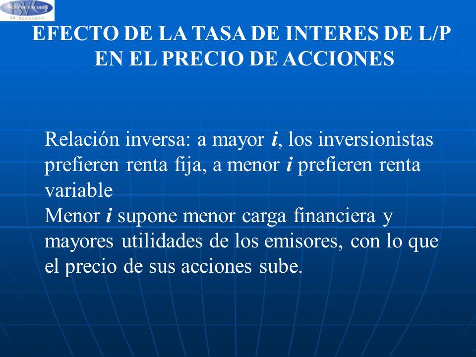 EFECTO DE LA TASA DE INTERES DE L/P EN EL PRECIO DE ACCIONES