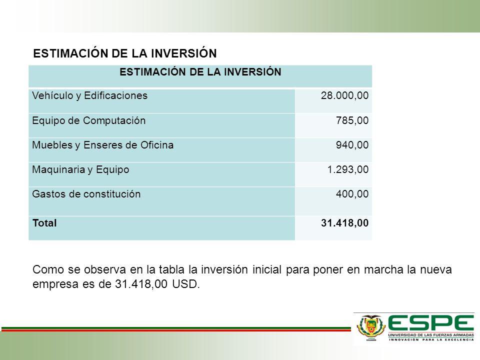 ESTIMACIÓN DE LA INVERSIÓN