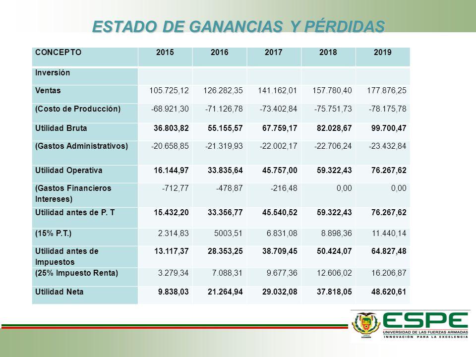 ESTADO DE GANANCIAS Y PÉRDIDAS