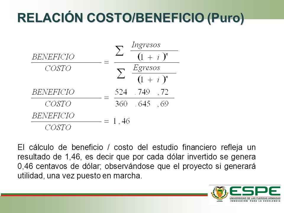 RELACIÓN COSTO/BENEFICIO (Puro)