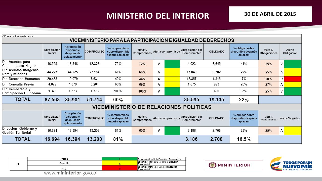 Ejecuci n presupuestal del ministerio del interior ppt for Ministerio del interior 26j