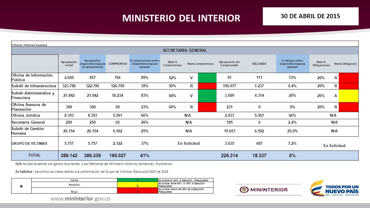 Ejecuci n presupuestal del ministerio del interior ppt for Secretaria del ministerio del interior