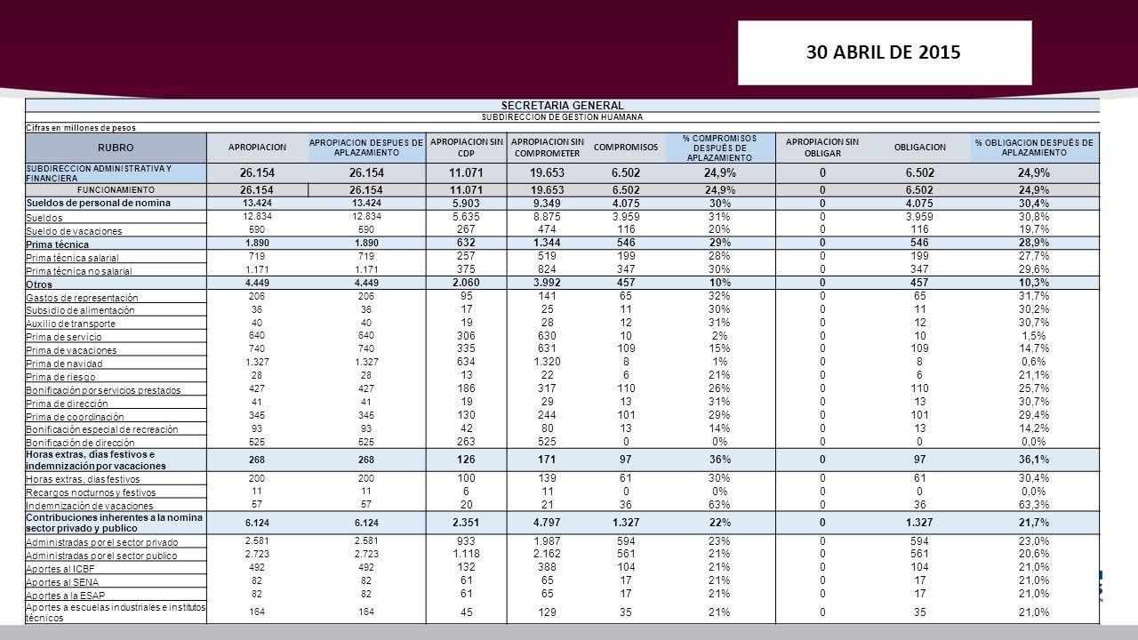 Ejecuci n presupuestal del ministerio del interior ppt for Sueldos del ministerio del interior