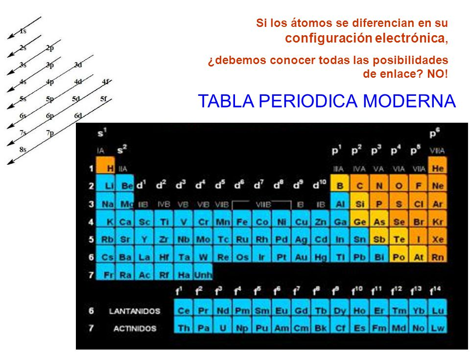 tabla periodica moderna ppt images periodic table and sample with tabla periodica moderna ppt gallery periodic - Tabla Periodica Filetype Ppt