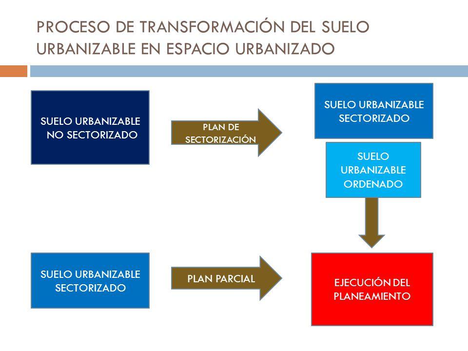 Tema 7 el control de la expansi n urbana los suelos for Suelo no urbanizable