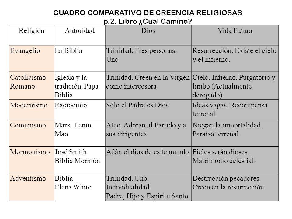 Cuadro Comparativo Matrimonio Romano Y Venezolano : Pruebas de un verdadero profeta fue noé ppt