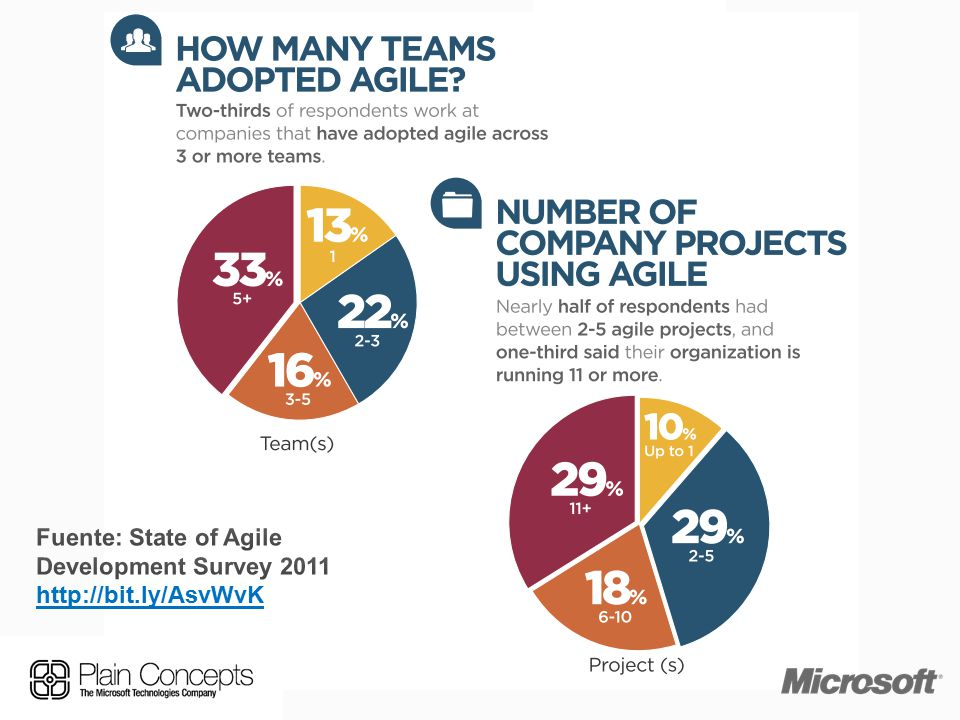 Fuente: State of Agile Development Survey 2011 http://bit.ly/AsvWvK